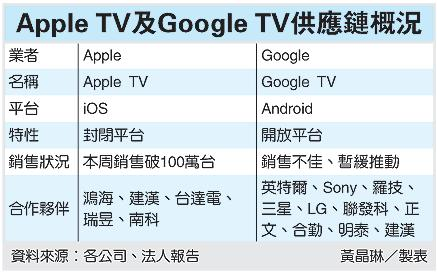 Apple TV及Google TV供應鏈概況.jpg