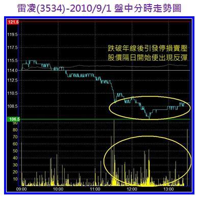 雷凌(3534)-990901盤中分時走勢圖.jpg