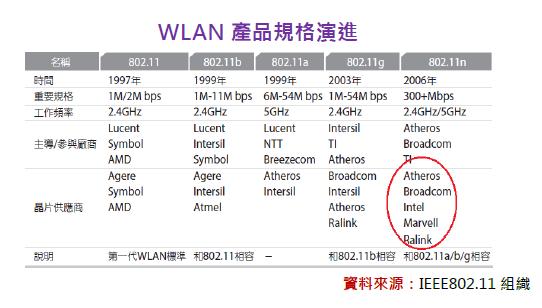 WiFi/802 11 - Kcchao