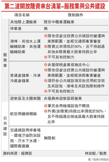 第二波開放陸資來台清單-服務業與公共建設.jpg