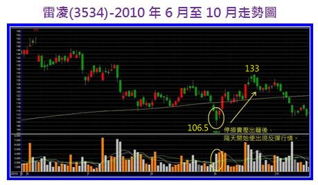 雷凌(3534)-9906~9910股價走勢圖.jpg