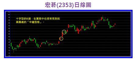 宏碁(2353)日線圖.jpg