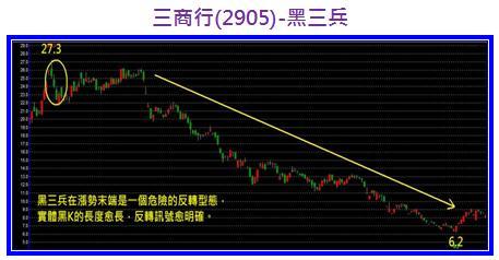 三商行(2905)黑三兵.jpg