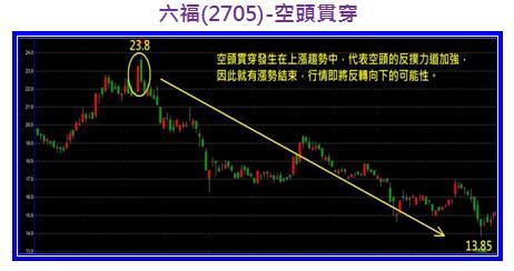 六福(2705)-空頭貫穿.jpg
