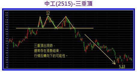 中工(2515)-三重頂.jpg