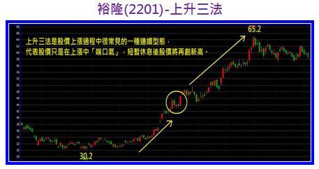 裕隆(2201)-上升三法.jpg