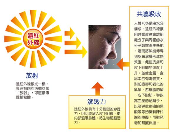 遠紅外線與健康3