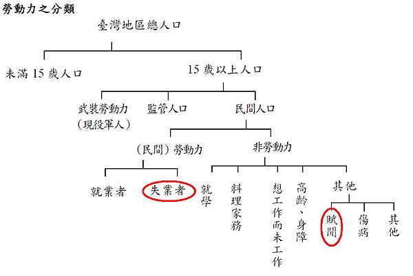 台灣勞動力之分類