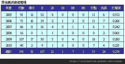 05-10年季後賽.JPG