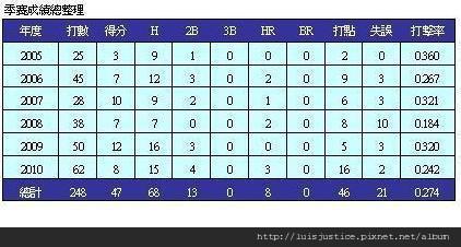 05-10年季賽.JPG