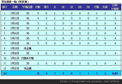 07年季後賽R1.JPG