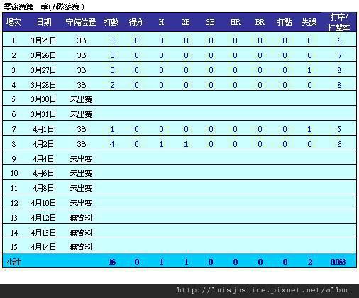 08年季後賽R1.JPG