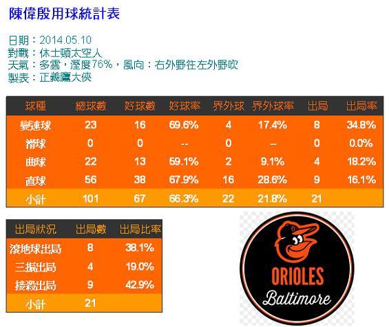 20140510用球統計表.bmp