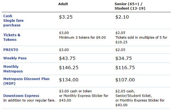 TTC-Prices 2017