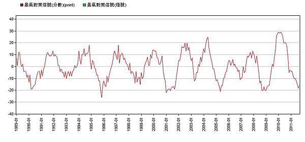 景氣指標1989-2011--與上年同期比較.jpg