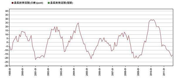 景氣指標--與上年同期比較.jpg