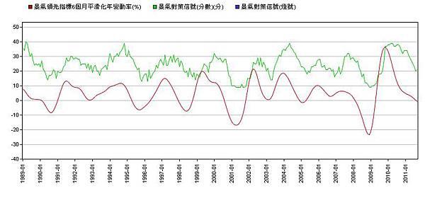 景氣指標1989-2011--平滑變動率.jpg