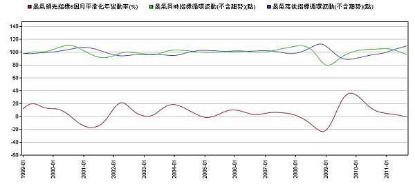 景氣指標--同時+落後指標.jpg