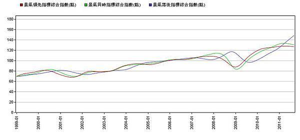 景氣指標--綜合指數.jpg