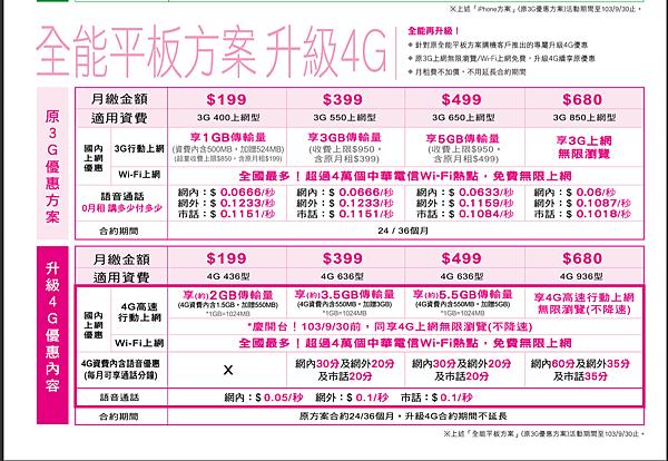 中華4G平版-09.30止
