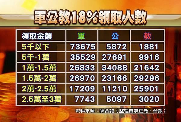 0128_CG2 軍公教18%領取人數