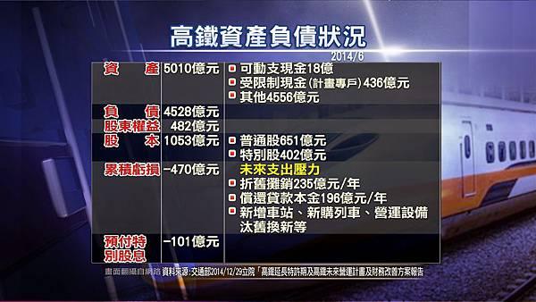 1229_CG12_高鐵資產負債狀況