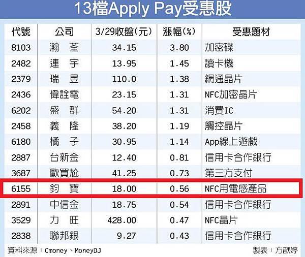 13檔Apple Pay族群 嗶經濟加持