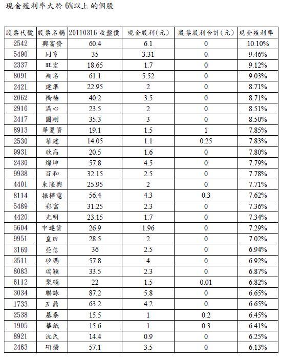 殖利率大於6%.jpg.JPG