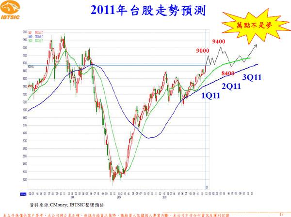 2011台股醜事預測--台灣工銀.bmp