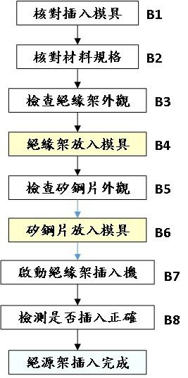 絕緣架插入標準作業流程