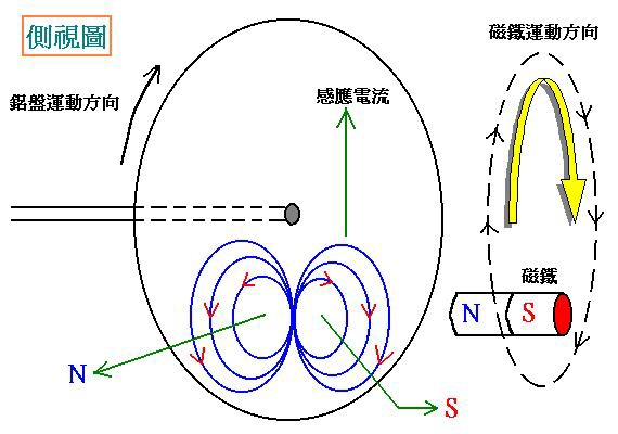 安哥拉圓盤3