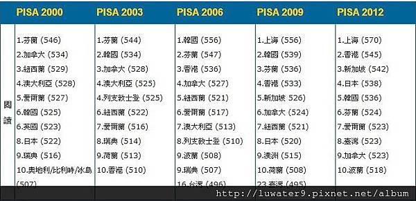 PISA in Taiwan.jpg