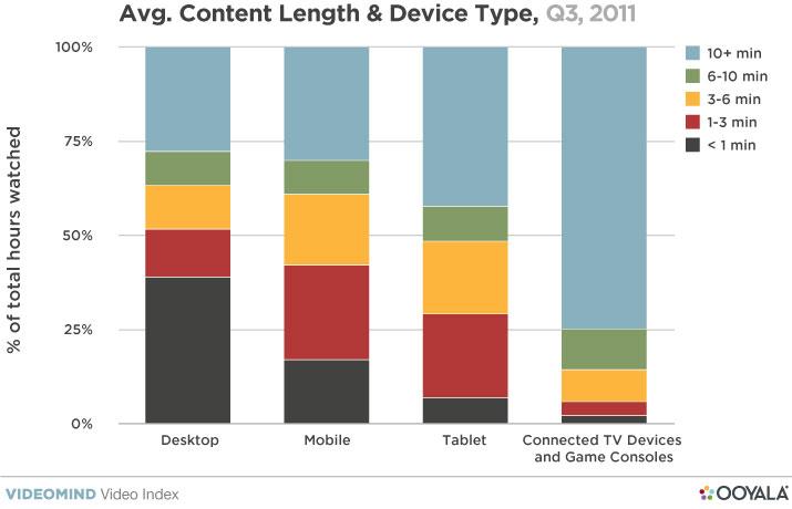 觀眾更喜歡在平板電腦上看長視頻-2.jpg