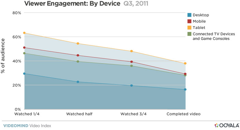 觀眾更喜歡在平板電腦上看長視頻-1.jpg