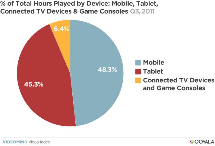 觀眾更喜歡在平板電腦上看長視頻-3.jpg