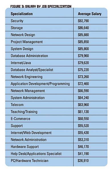 salary_sort.jpg