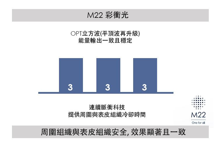 m22彩衝光脈衝光痘痘痘疤青春痘價格彩衝光雷射1128.jpg