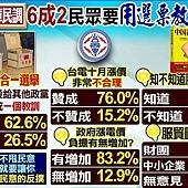 最新民調顯示 明年底七合一選舉 六成二的選民要用選票教訓馬英九
