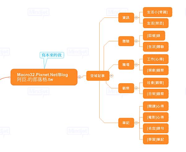 blog map of pixnet