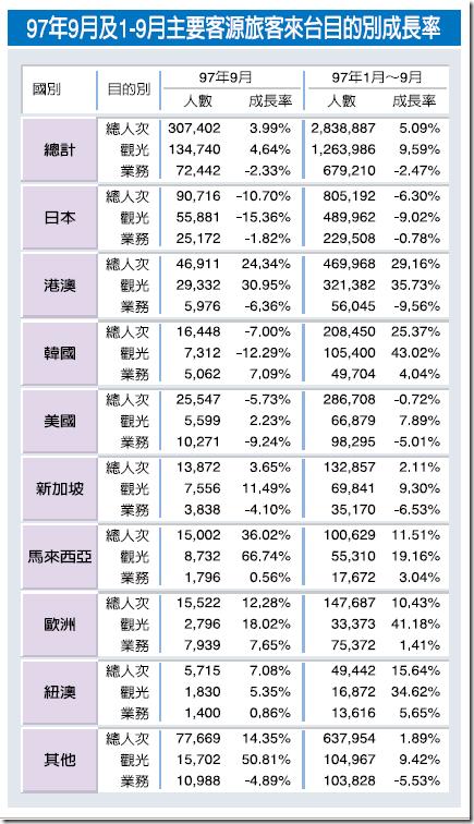 2008 tourist in Taiwan stat