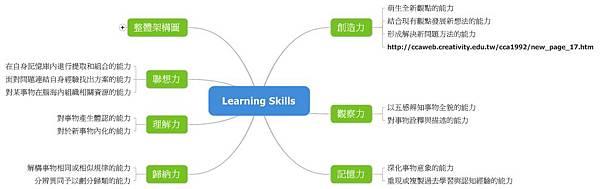 Learning Skills in Mindmap.jpeg