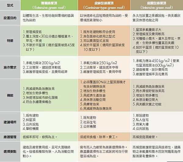 薄層式,盆缽式,庭院型,屋頂綠化,綠建築,建議,分析,表格,比較