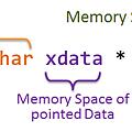 Memory Space Modifier