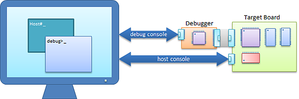 Host vs Debugger