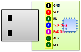 USB-UART Pinout