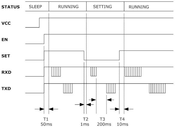 APC220 Timing Chart