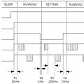 APC220 Timming Chart