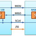SPI HW Structure