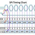 SPI Timming Chart