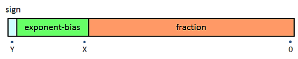 IEEE Floating Point format
